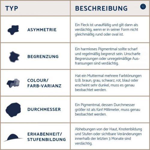 Hautkrebsentfernung Frankfurt