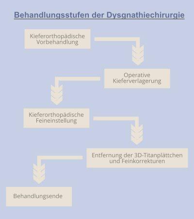 Behandlungsverlauf Dysgnathiechirurgie | groisman & laube